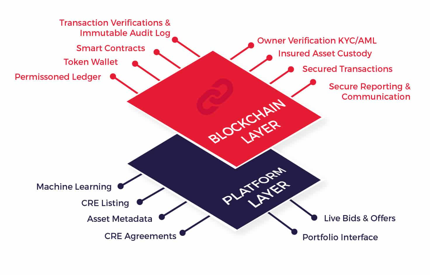 Tokenization in Commercial Real Estate blockchain