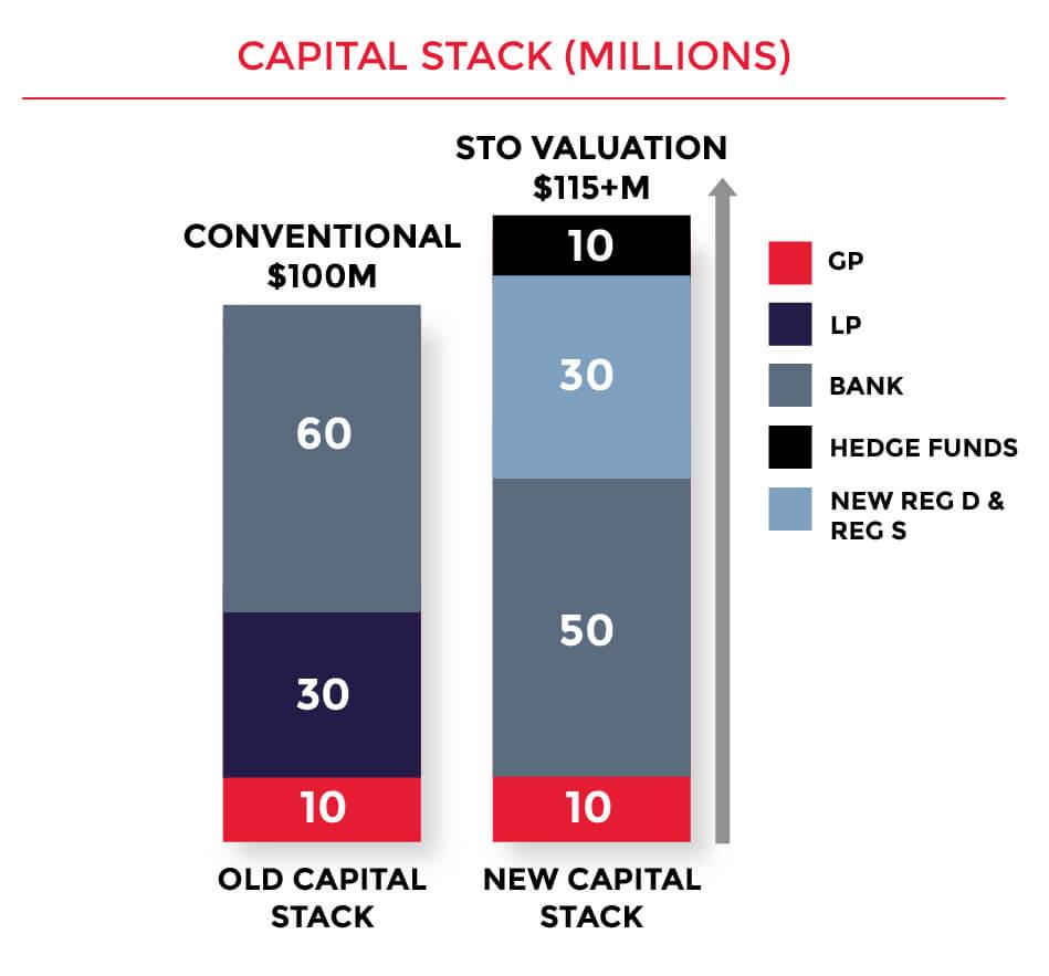 stacked bar chart STO - real estate blockchain
