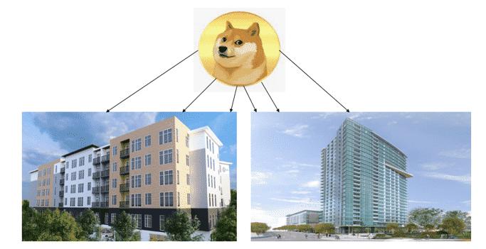 Dogecoin News – RedSwan CRE Announces Industry-First CRE Digital Asset Crowdfunding Raise to Accept Dogecoin
